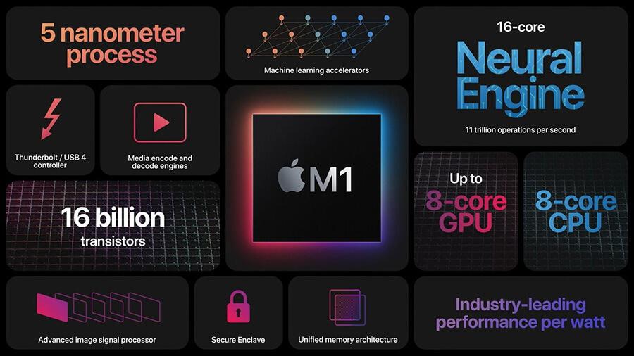 Procesor M1 poráží v testech grafiku Nvidia GeForce a AMD Radeon